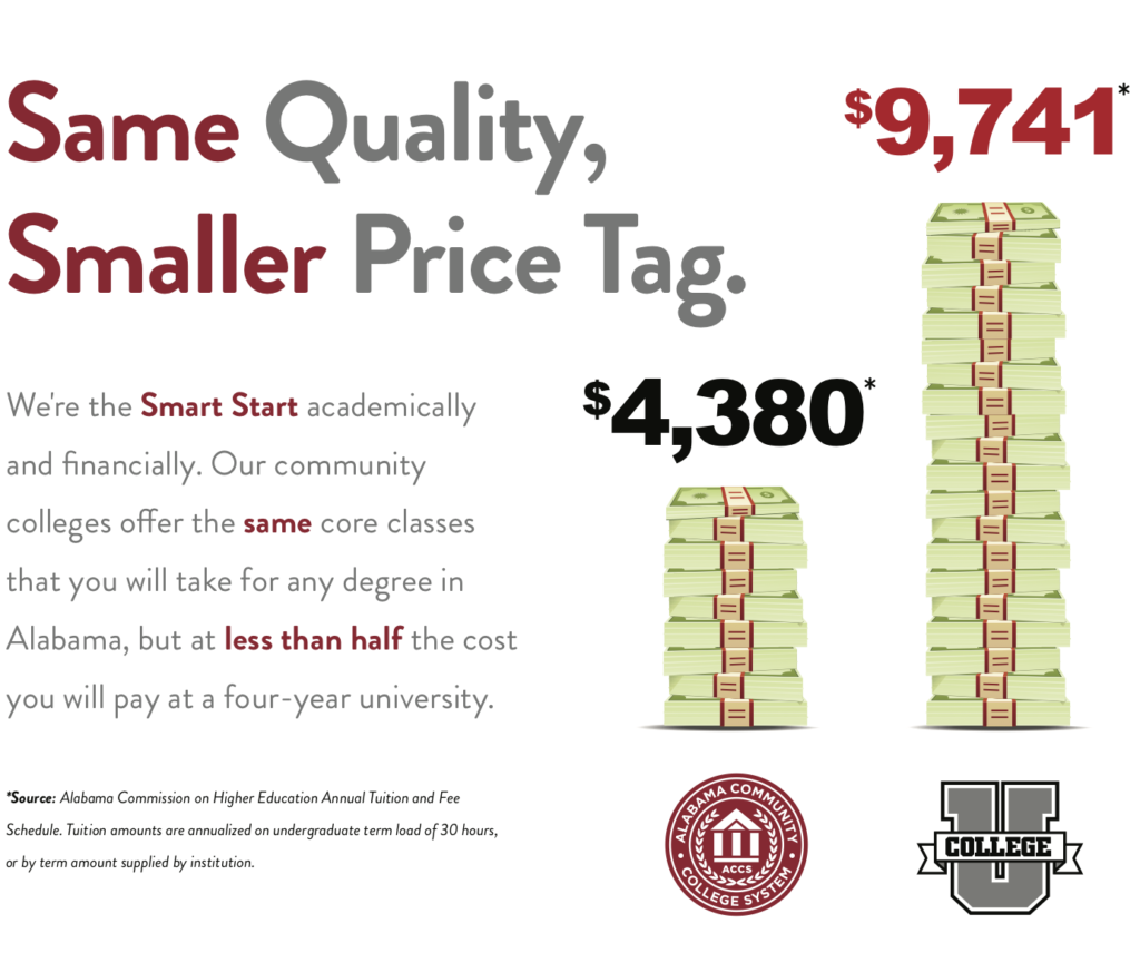 Same Quality, Smaller Price Tag. We're the Smart Start academically and financially. Our community colleges oer the same core classes that you will take for any degree in Alabama, but at less than half the cost you will pay at a four-year university.
